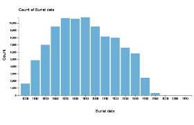 Chart of number of burials by decade